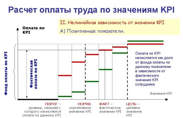 Расчет по KPI - нелинейная методика позитивные