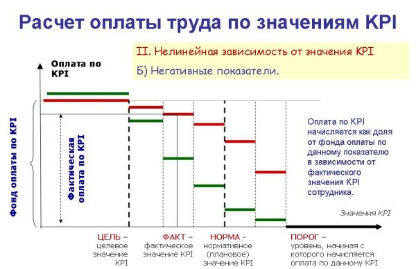Расчет по KPI - нелинейная методика негативные