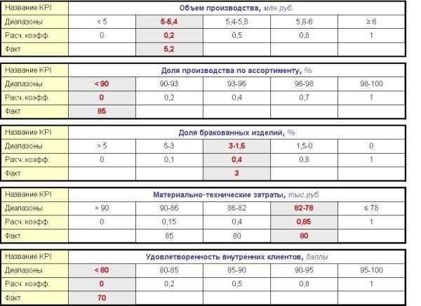 Расчет по KPI - нелинейная методика пять таблиц