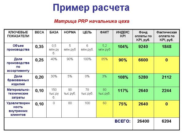 Расчет по KPI - нелинейная методика пример