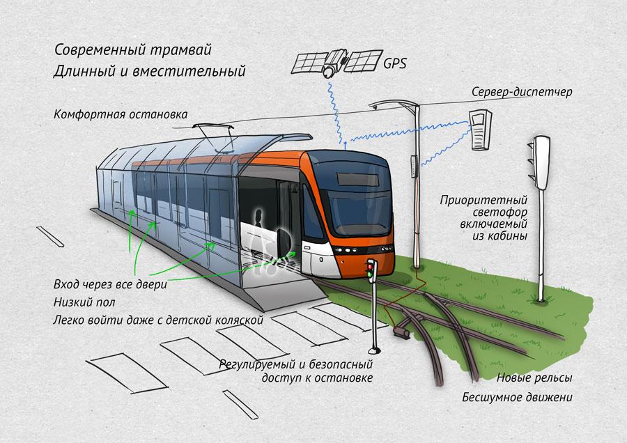 или скоростного трамвая.