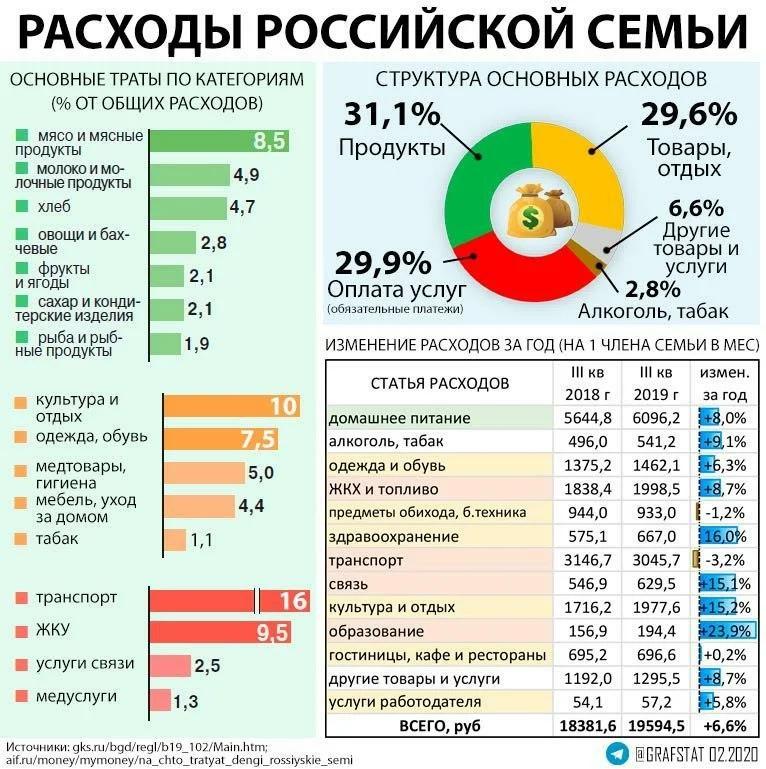 Пидец экономики РФ в цифрах