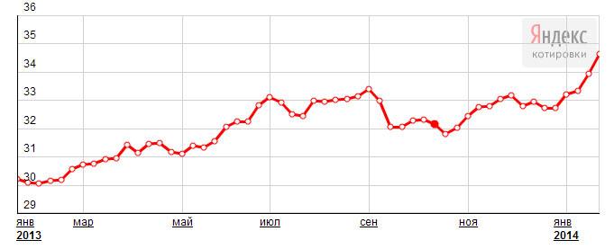 Почему падает рубль 3