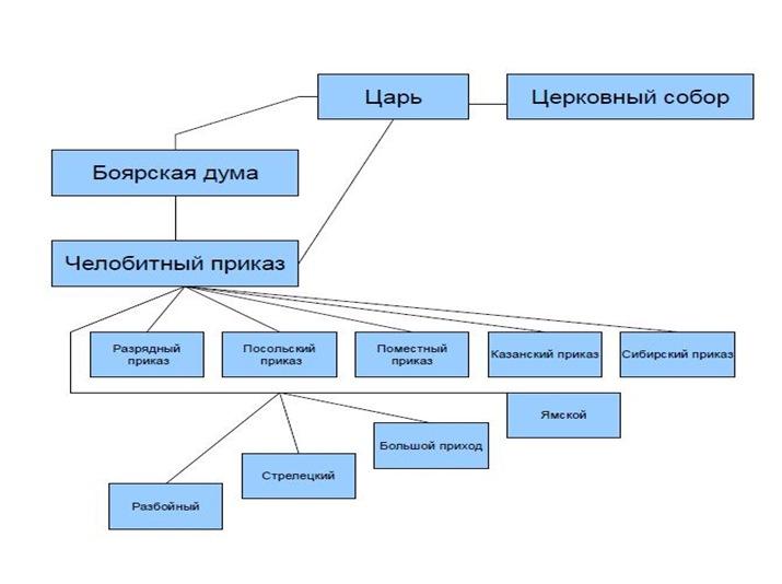 Схема управления Россией