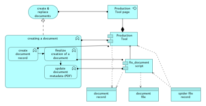 production tool