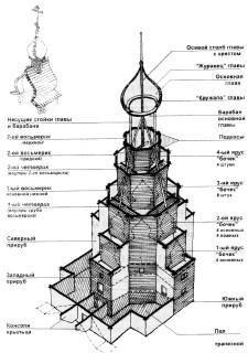преображенская вертикаль