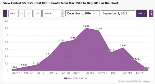 Real GDP USA.JPG