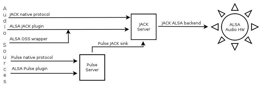 Audio routing diagram