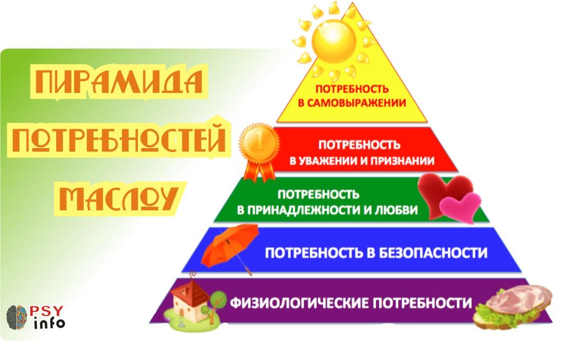 Пирамидка Маслоу не работает