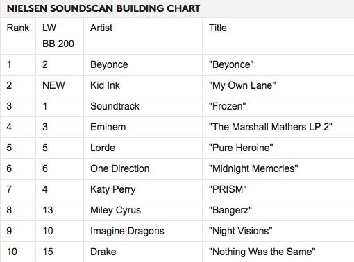 Beyonce_Heading_Back_to_No._1_on_Billboard_200_Billboard_-_2014-01-10_23.43.17