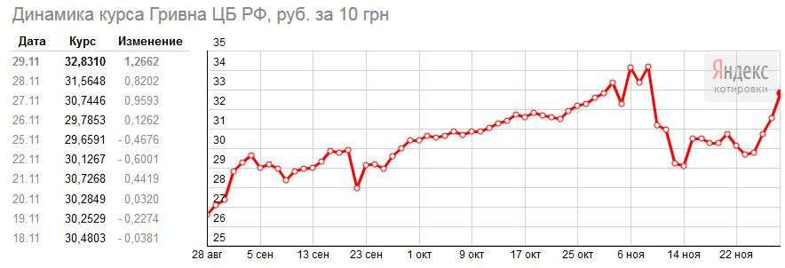 курс валют в гривнах к рублю карте
