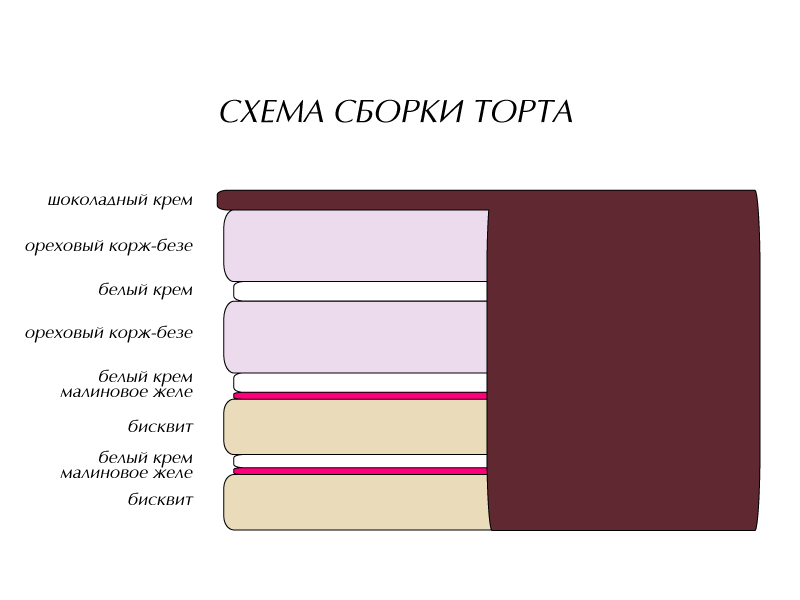 схема торта