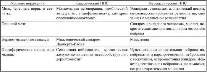 ПНС_нозология_таб.png