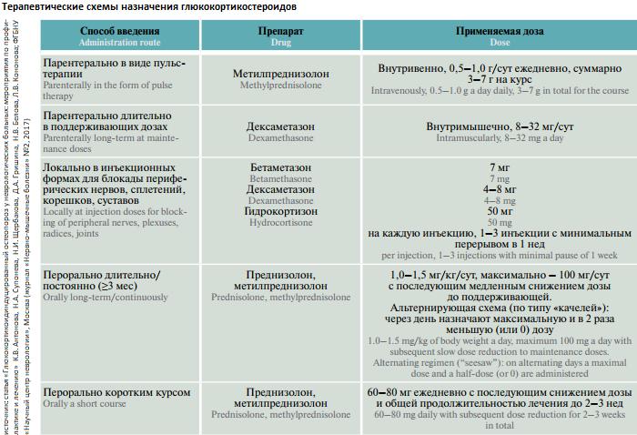 Натуральные глюкокортикостероиды после курса метандиенона