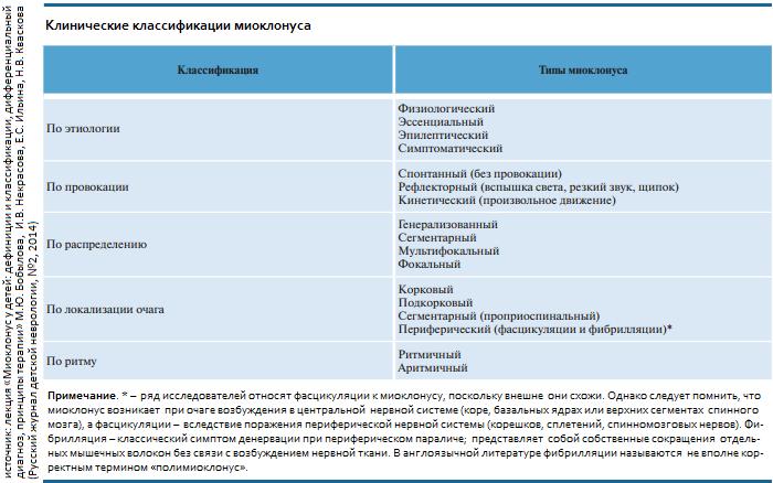 миоклонус и миоклония