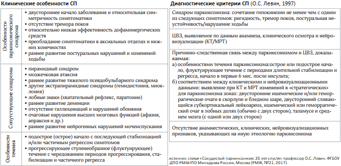 сосудистый_паркинсонизм_клиника_таб.png