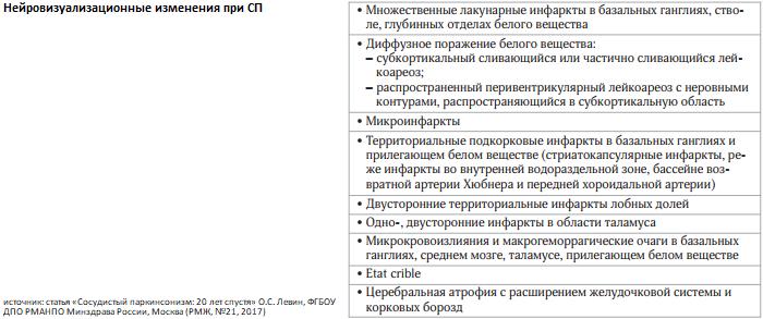сосудистый_паркинсонизм_МРТ_таб.png