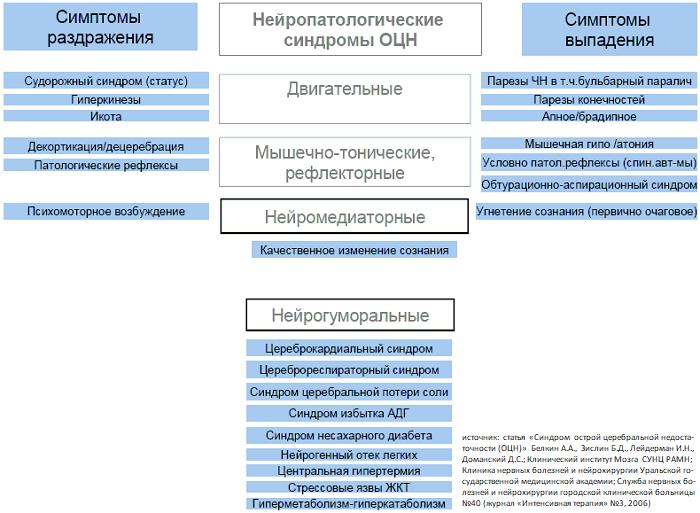 ОЦН_нейропатологические_синдромы.png