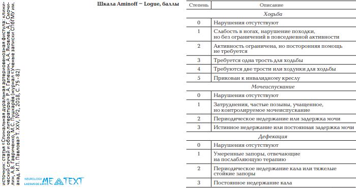 шкала Aminoff-Logue (Aminoff-Logue scale, ALS)