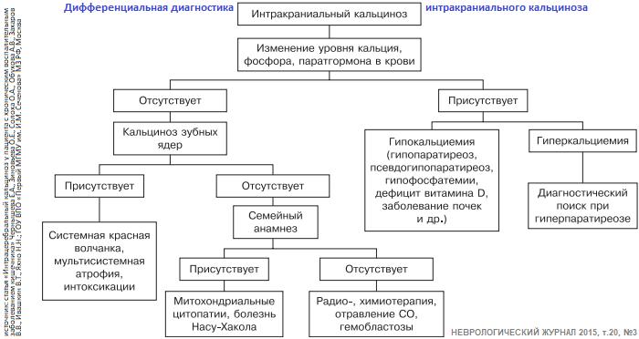 Псевдогипопаратиреоз возрастное явление