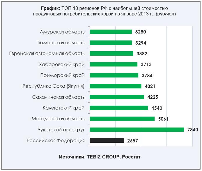 ТОП 10 регионов РФ с наиб.ст-стью ППП
