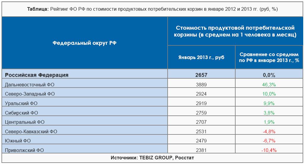 Рейтинг ФО РФ по ст-сти ППП