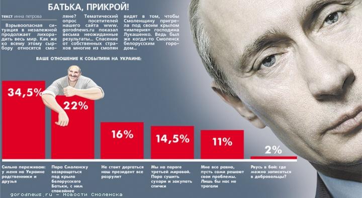 Вынікі апытанкі на смаленскім сайце gorodnews.ru.