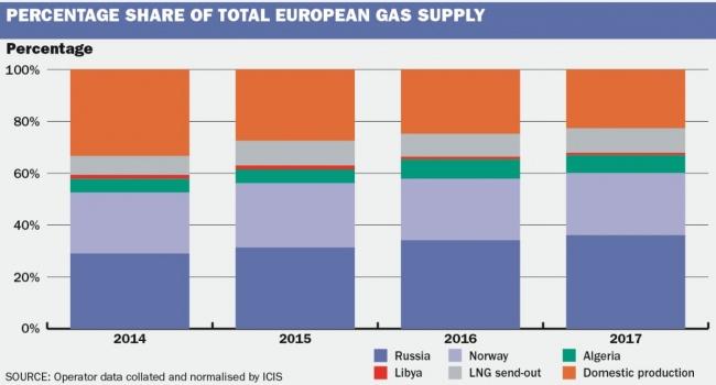 gazprom_percent_euro