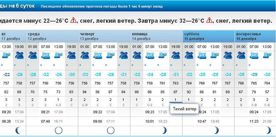 Прогноз погоды в Бийске на 1 дней — Яндекс Погода