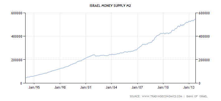 israel-money-supply-m2