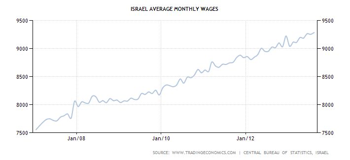 israel-wages