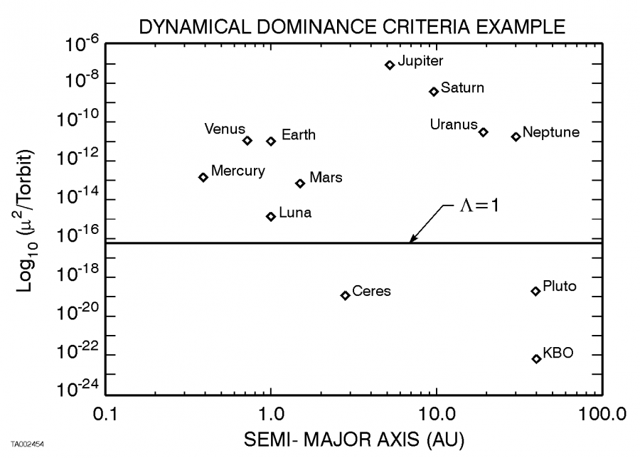 Dynamical Dominance