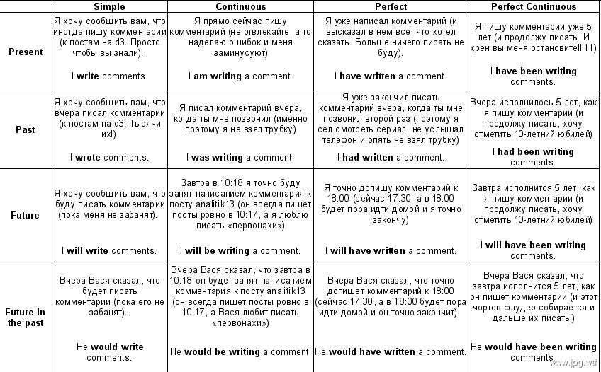 50 самых распространенных неправильных глаголов