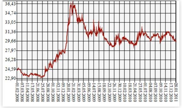 Динамика курс доллара