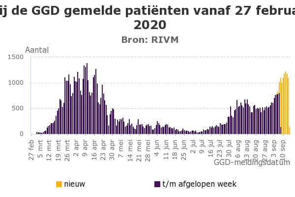 Bij-de-GGD-gemelde-pati-nten-vanaf-27-februari-2020
