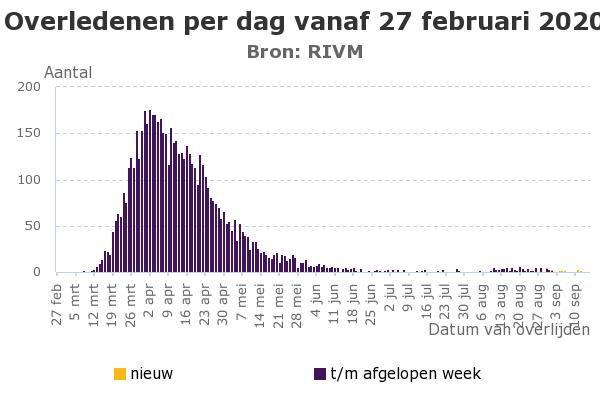Overledenen-per-dag-vanaf-27-februari-2020