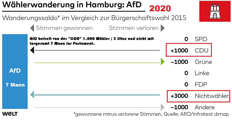 Hamburg-2020
