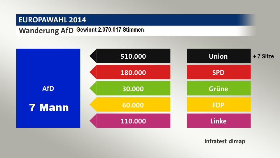2014-afd-europawahl