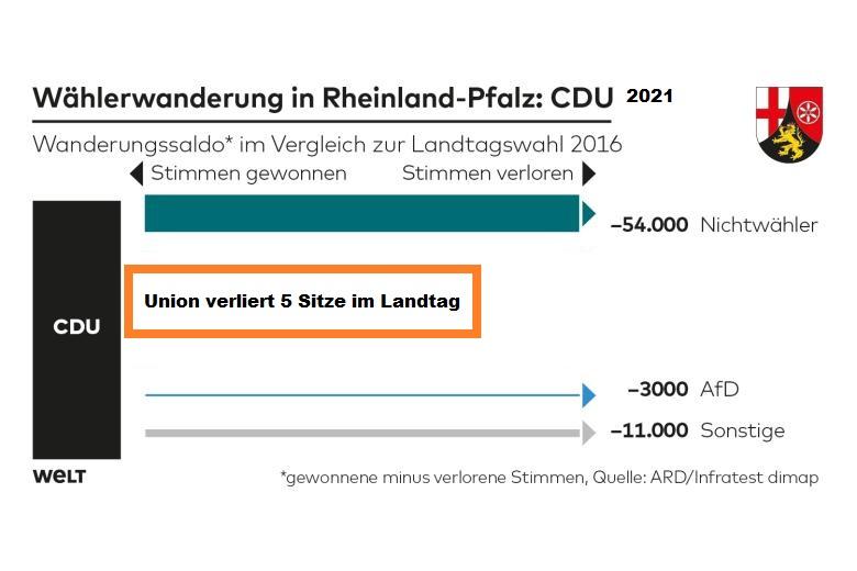 union-rheinlandpfalz-2021