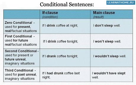Conditionals - English Grammar