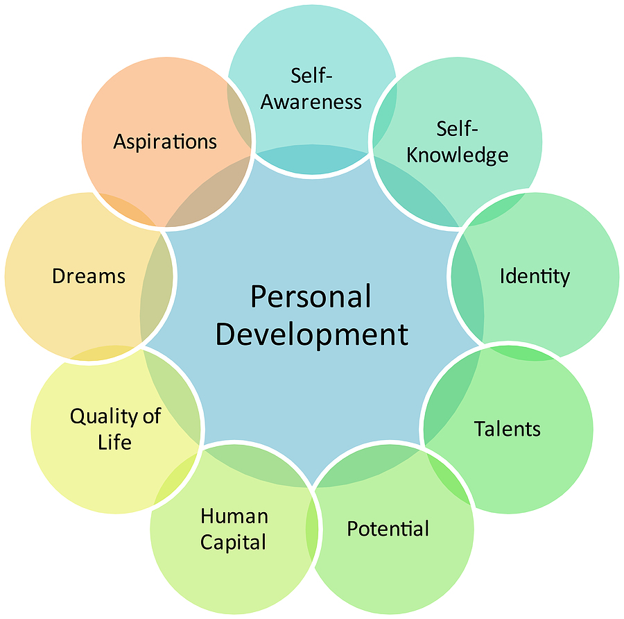 personal skills to achieve strategic ambitions Consider how staff welfare relates to the achievement of strategic objectives and the development or organisational values upon completion of this cmi unit you will be able to: identify personal skills to achieve strategic ambitions.