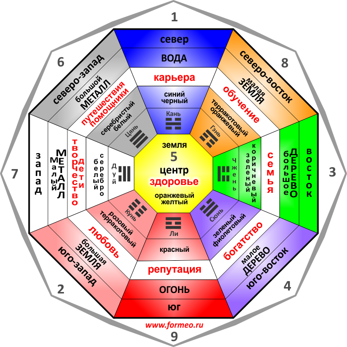 Ба-гуа восьмиугольник фэн-шуй цвета в интерьере