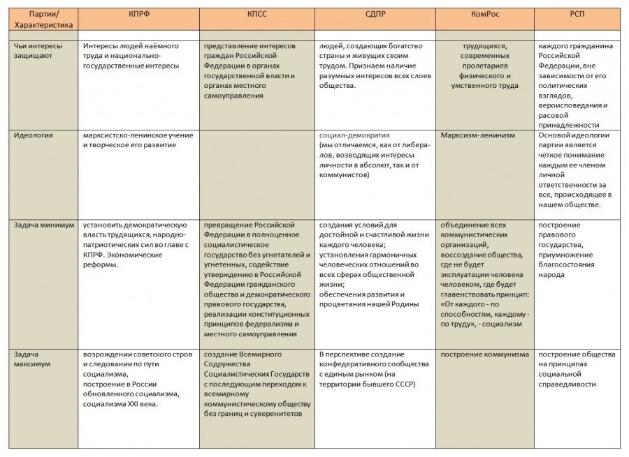 Таблица политические партии россии начала 20 века история 8 класс