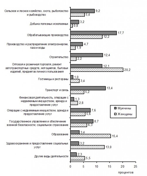 Структура работоспособного населения