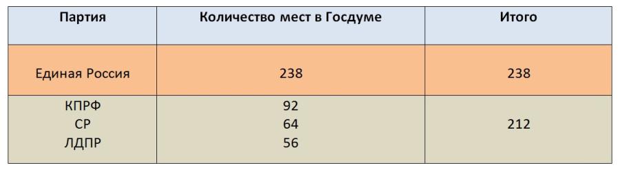 Количество мест в Госдуме.jpg