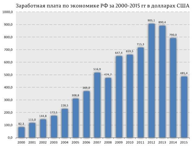 Доходы населения в 2015 году.jpg