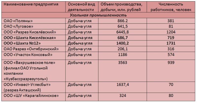 Таблица Кузбасс 2011.jpg