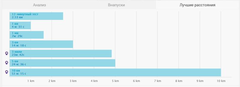 Лучшие расстояния на забеге На одном дыхании.jpg