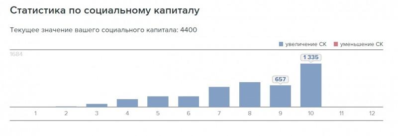 Статистика ЖЖ по СК.jpg