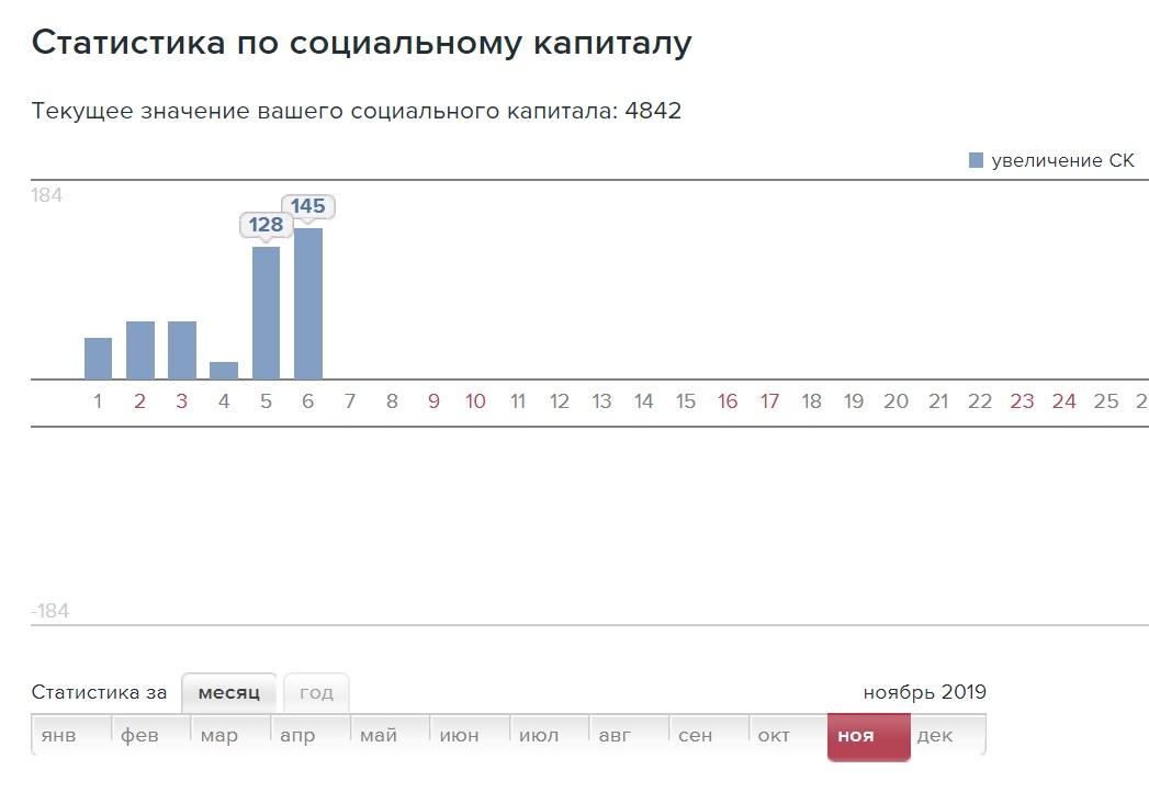 Статистика ЖЖ по СК. после попадания поста в рекомендаванные на главную страницу ЖЖ 1.jpg